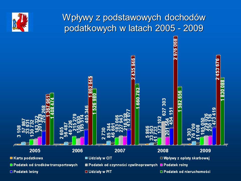 Wpływy z podstawowych dochodów podatkowych w latach 2005 - 2009