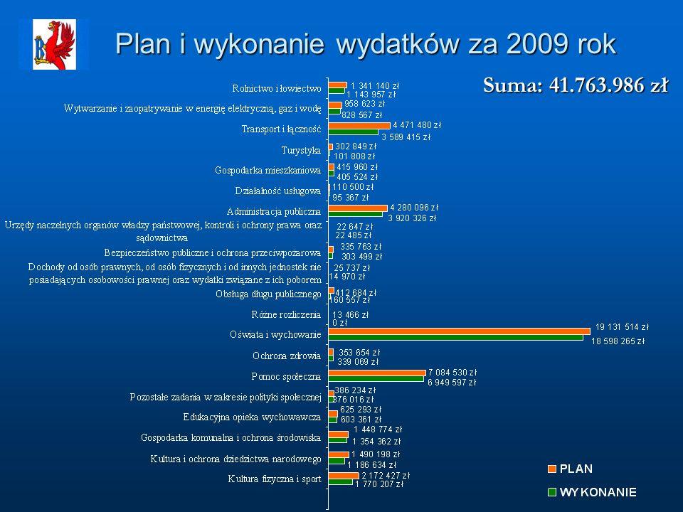 Plan i wykonanie wydatków za 2009 rok