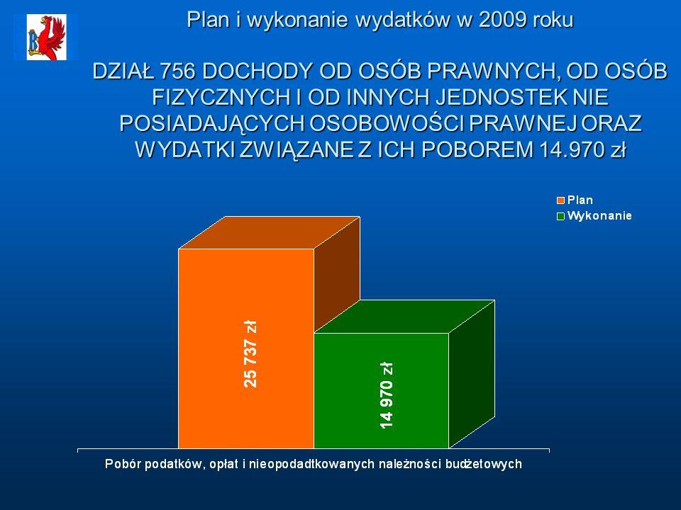 Plan i wykonanie wydatków w 2009 roku DZIAŁ 756 DOCHODY OD OSÓB PRAWNYCH, OD OSÓB FIZYCZNYCH I OD INNYCH JEDNOSTEK NIE POSIADAJĄCYCH OSOBOWOŚCI PRAWNEJ ORAZ WYDATKI ZWIĄZANE Z ICH POBOREM 14.970 zł