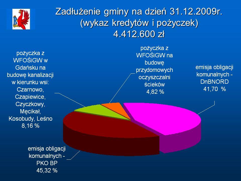 Zadłużenie gminy na dzień 31. 12. 2009r. (wykaz kredytów i pożyczek) 4