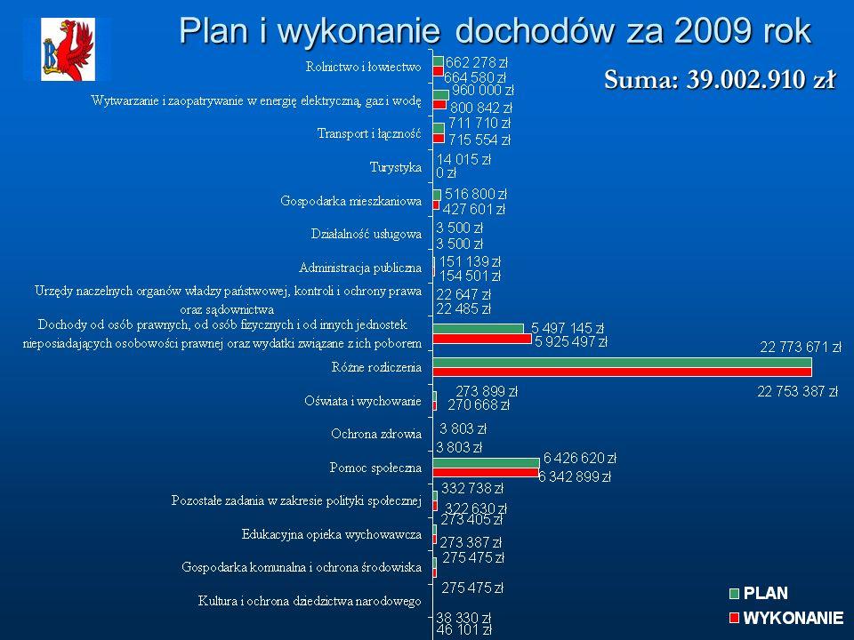 Plan i wykonanie dochodów za 2009 rok