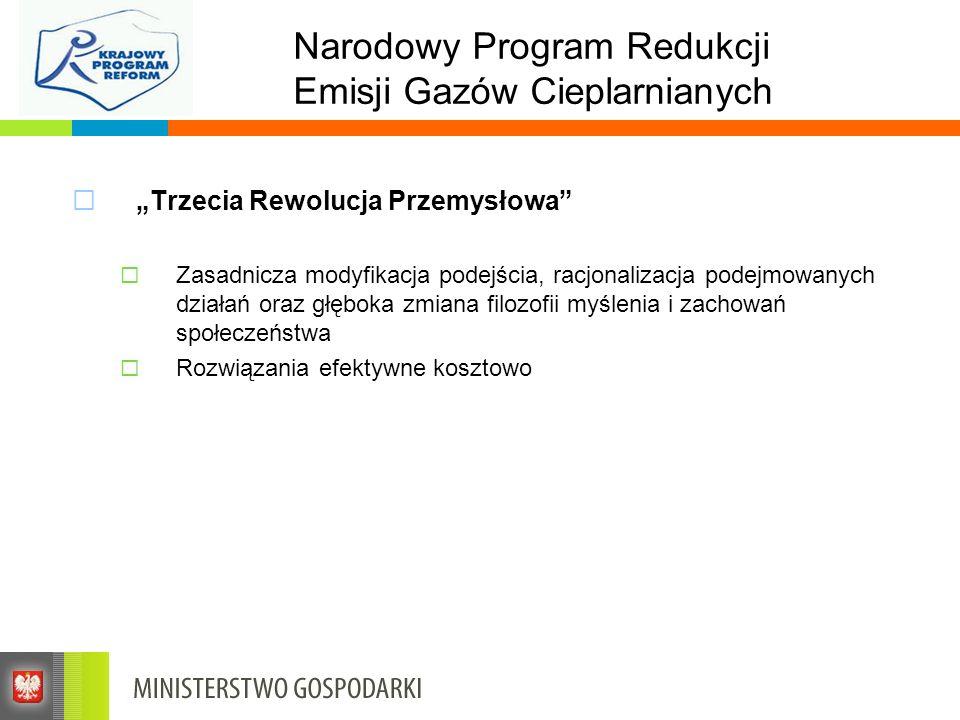 Narodowy Program Redukcji Emisji Gazów Cieplarnianych