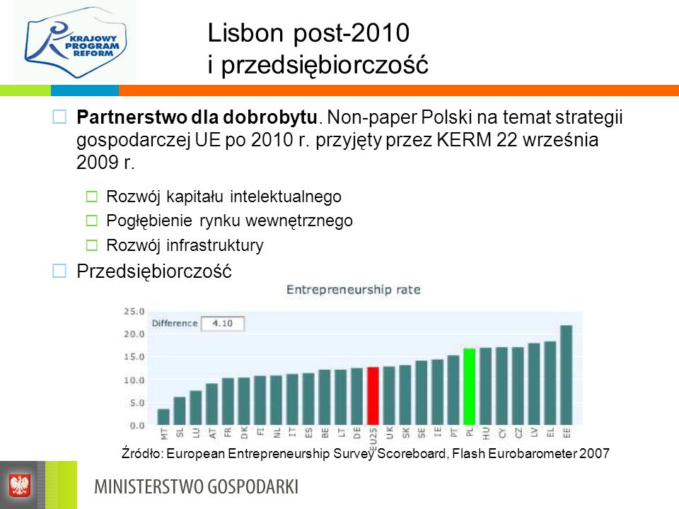 Lisbon post-2010 i przedsiębiorczość