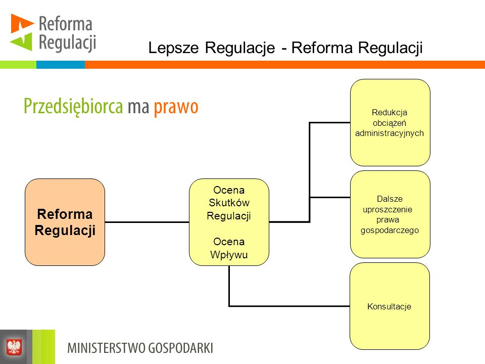 Lepsze Regulacje - Reforma Regulacji