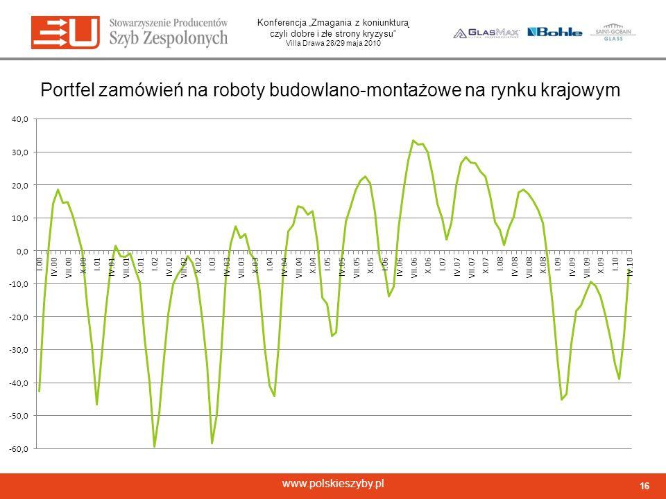 Portfel zamówień na roboty budowlano-montażowe na rynku krajowym