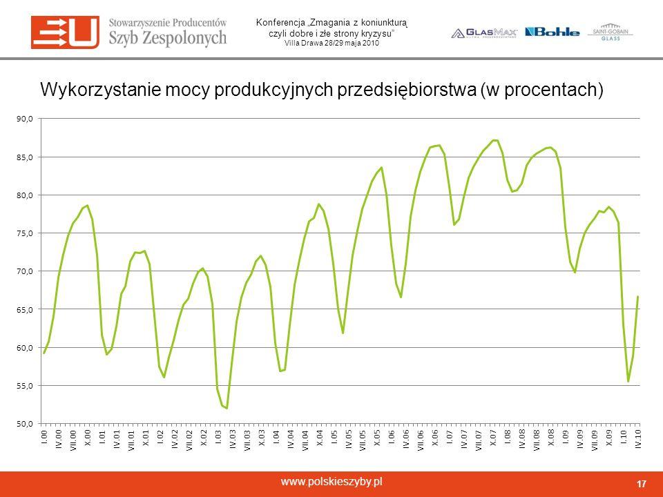 Wykorzystanie mocy produkcyjnych przedsiębiorstwa (w procentach)