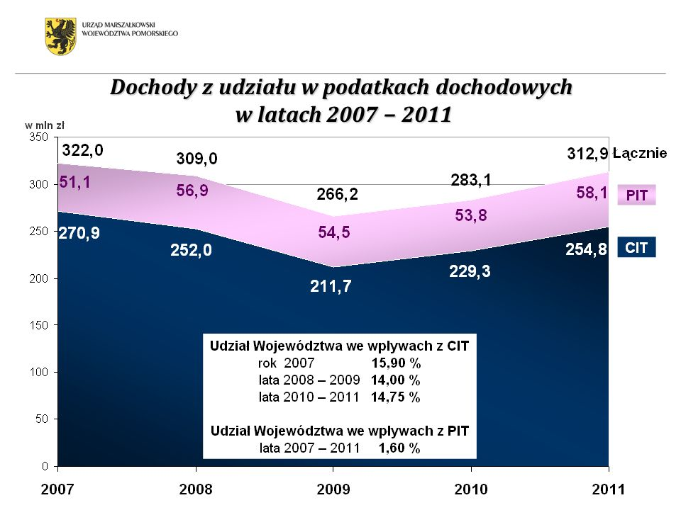 Dochody z udziału w podatkach dochodowych w latach 2007 − 2011