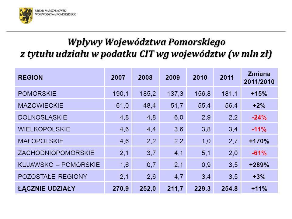 Wpływy Województwa Pomorskiego z tytułu udziału w podatku CIT wg województw (w mln zł)