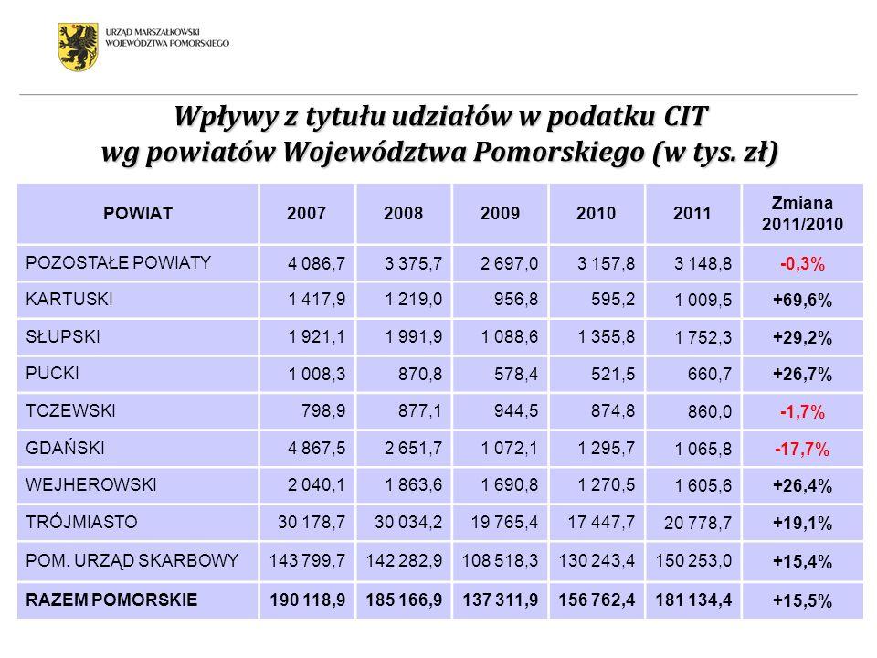 Wpływy z tytułu udziałów w podatku CIT wg powiatów Województwa Pomorskiego (w tys. zł)