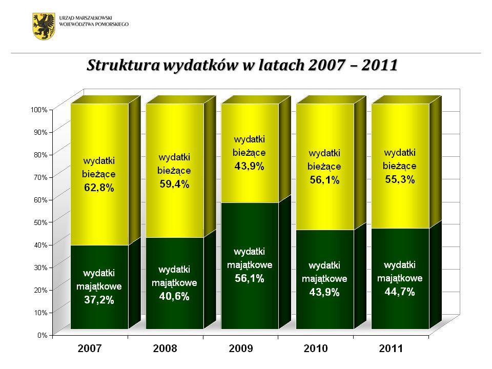 Struktura wydatków w latach 2007 – 2011