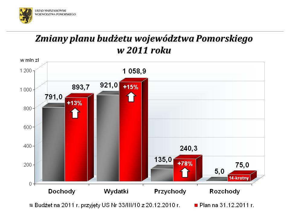 Zmiany planu budżetu województwa Pomorskiego w 2011 roku