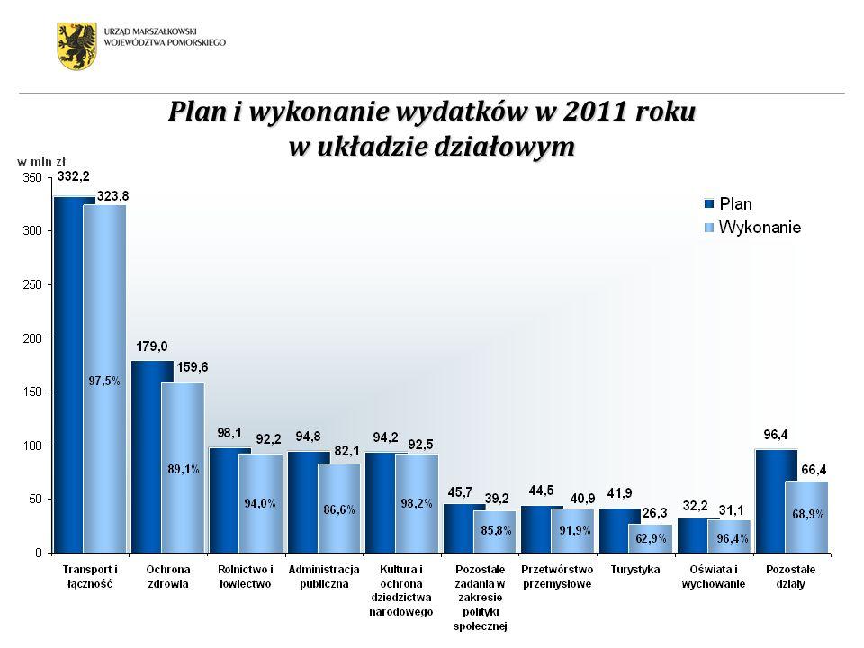 Plan i wykonanie wydatków w 2011 roku w układzie działowym