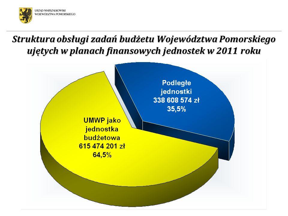 Struktura obsługi zadań budżetu Województwa Pomorskiego ujętych w planach finansowych jednostek w 2011 roku