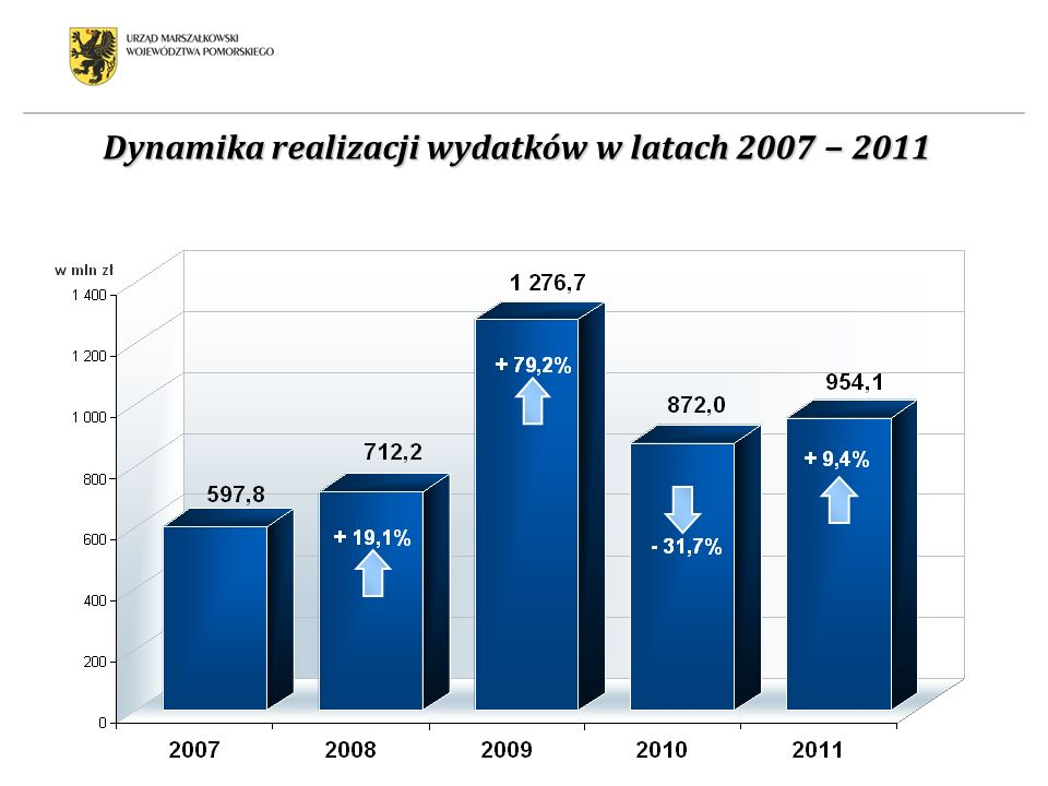 Dynamika realizacji wydatków w latach 2007 − 2011