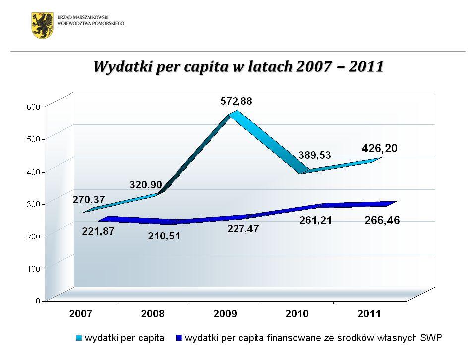 Wydatki per capita w latach 2007 − 2011