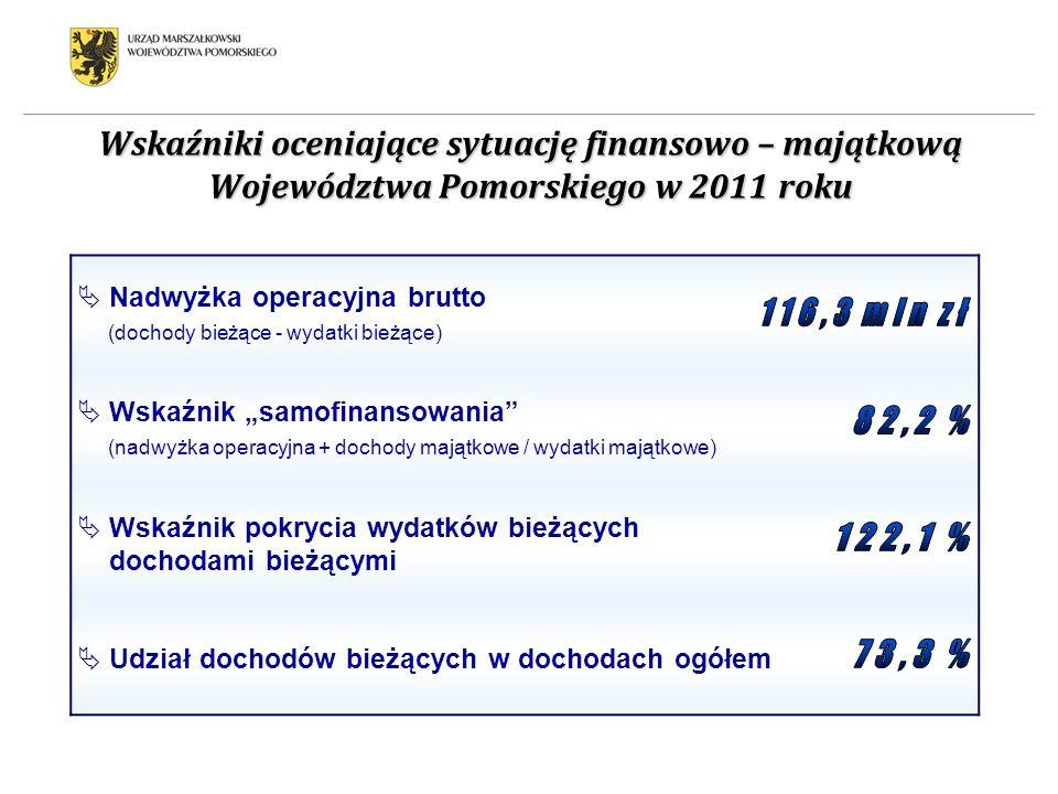 Wskaźniki oceniające sytuację finansowo – majątkową Województwa Pomorskiego w 2011 roku