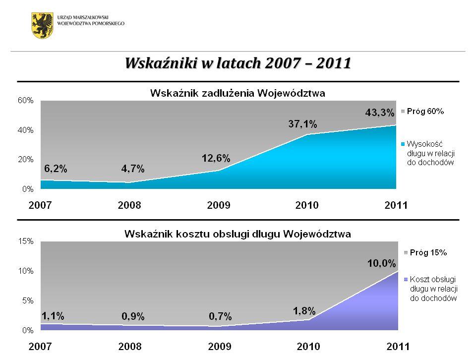 Wskaźniki w latach 2007 – 2011