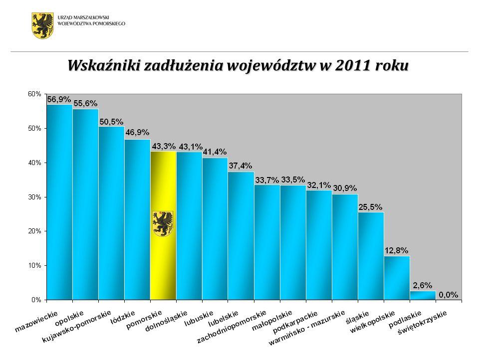 Wskaźniki zadłużenia województw w 2011 roku