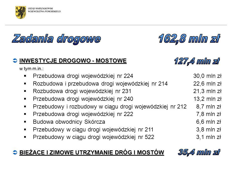Zadania drogowe 162,8 mln zł INWESTYCJE DROGOWO - MOSTOWE 127,4 mln zł