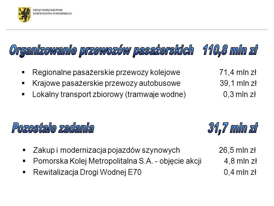 Organizowanie przewozów pasażerskich 110,8 mln zł