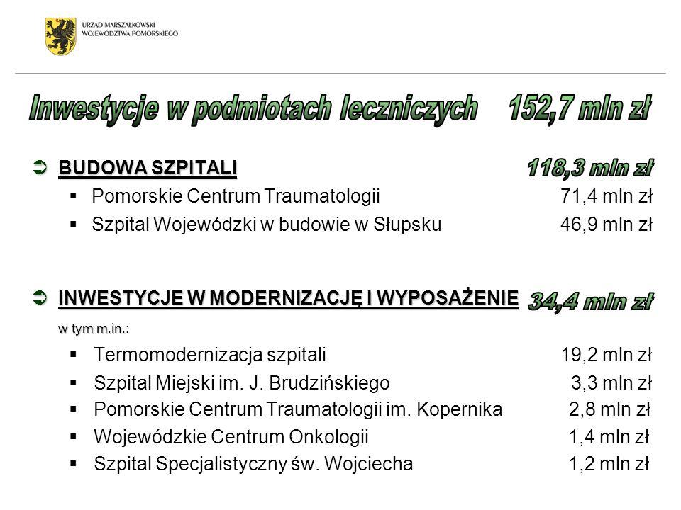 Inwestycje w podmiotach leczniczych 152,7 mln zł