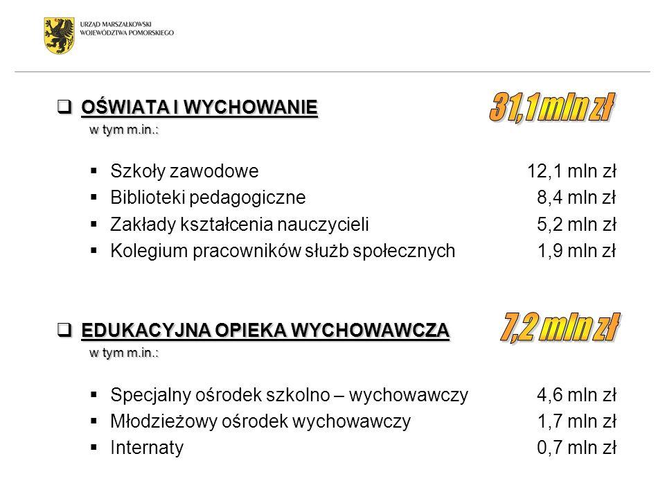 31,1 mln zł 7,2 mln zł OŚWIATA I WYCHOWANIE