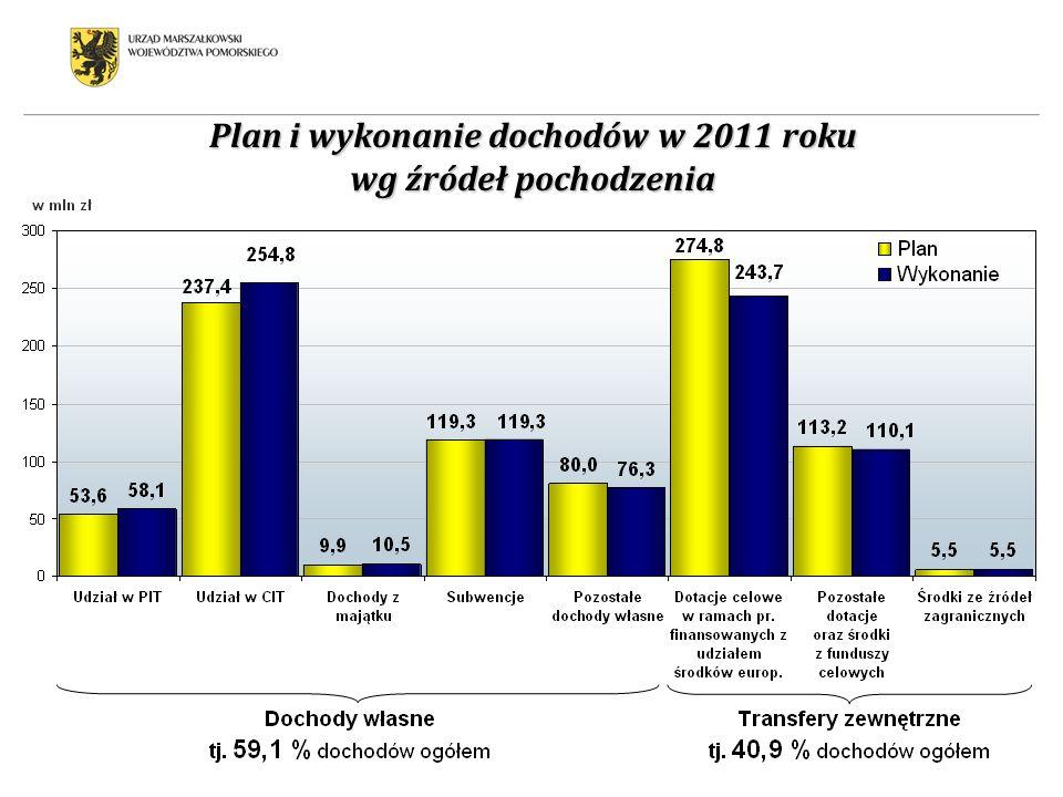 Plan i wykonanie dochodów w 2011 roku wg źródeł pochodzenia