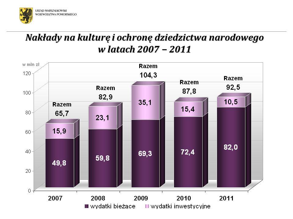 Nakłady na kulturę i ochronę dziedzictwa narodowego w latach 2007 − 2011