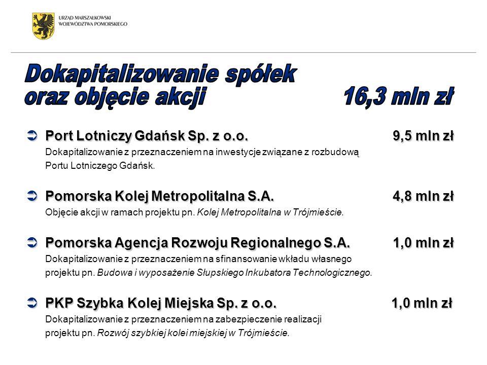 Dokapitalizowanie spółek oraz objęcie akcji 16,3 mln zł