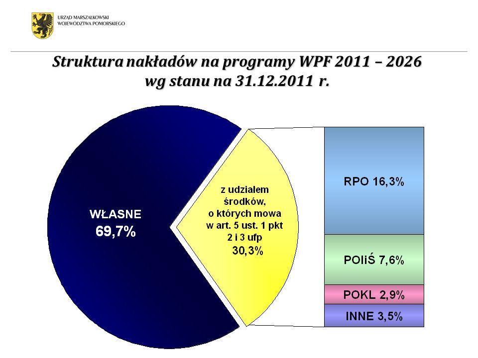 Struktura nakładów na programy WPF 2011 – 2026 wg stanu na 31. 12