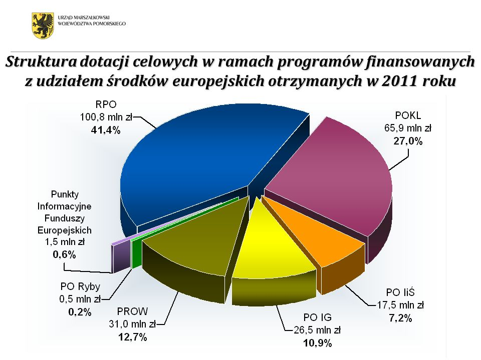 Struktura dotacji celowych w ramach programów finansowanych z udziałem środków europejskich otrzymanych w 2011 roku