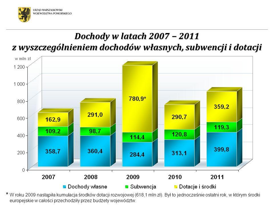 Dochody w latach 2007 − 2011 z wyszczególnieniem dochodów własnych, subwencji i dotacji