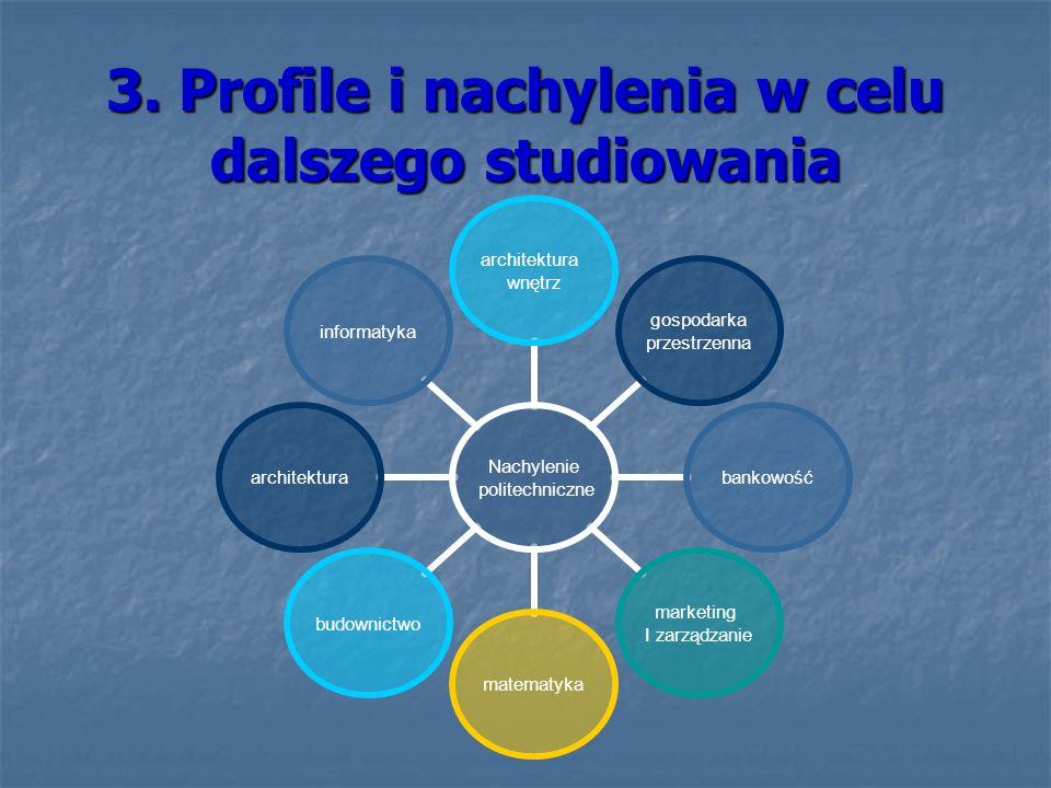 3. Profile i nachylenia w celu dalszego studiowania