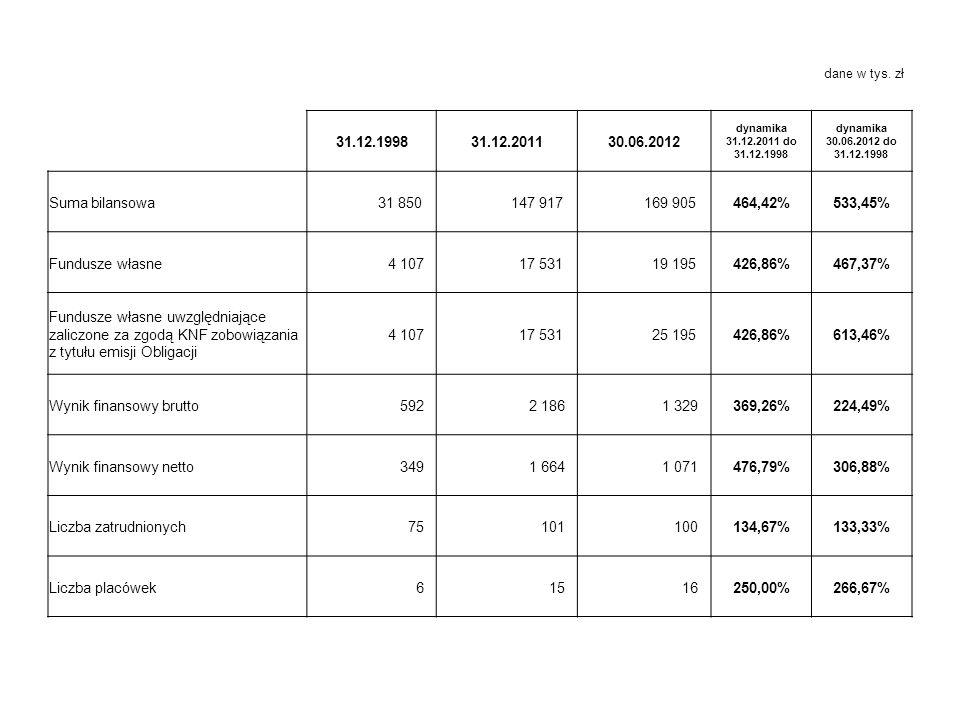 Wynik finansowy brutto 592 2 186 1 329 369,26% 224,49%
