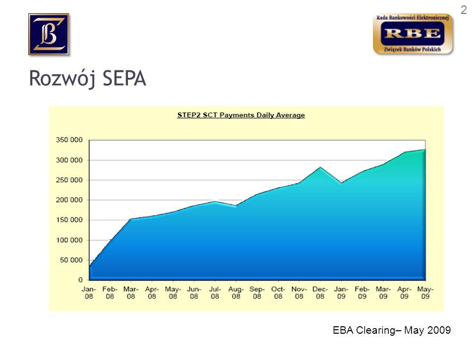 Rozwój SEPA EBA Clearing– May 2009