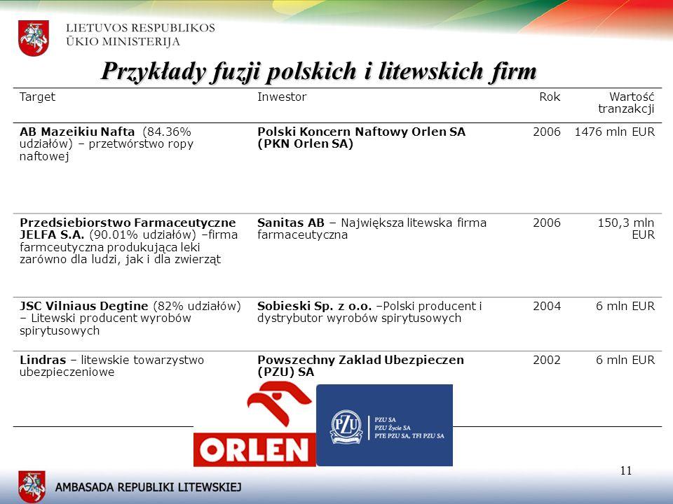 Przykłady fuzji polskich i litewskich firm