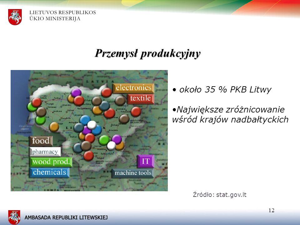 Przemysł produkcyjny • około 35 % PKB Litwy
