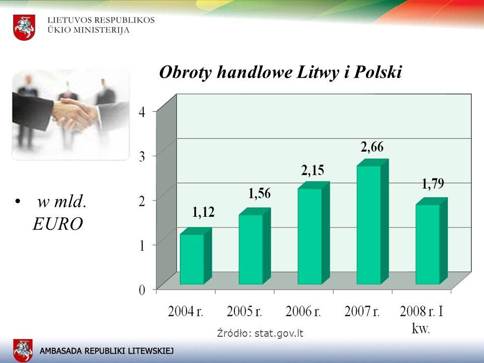 Obroty handlowe Litwy i Polski