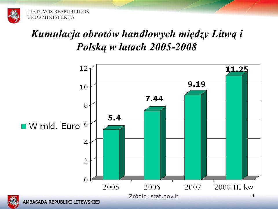 Kumulacja obrotów handlowych między Litwą i Polską w latach 2005-2008