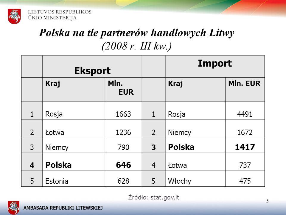 Polska na tle partnerów handlowych Litwy (2008 r. III kw.)