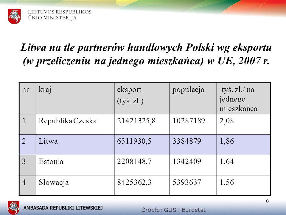 Litwa na tle partnerów handlowych Polski wg eksportu (w przeliczeniu na jednego mieszkańca) w UE, 2007 r.
