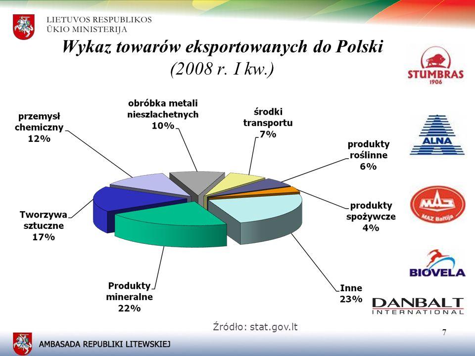 Wykaz towarów eksportowanych do Polski (2008 r. I kw.)