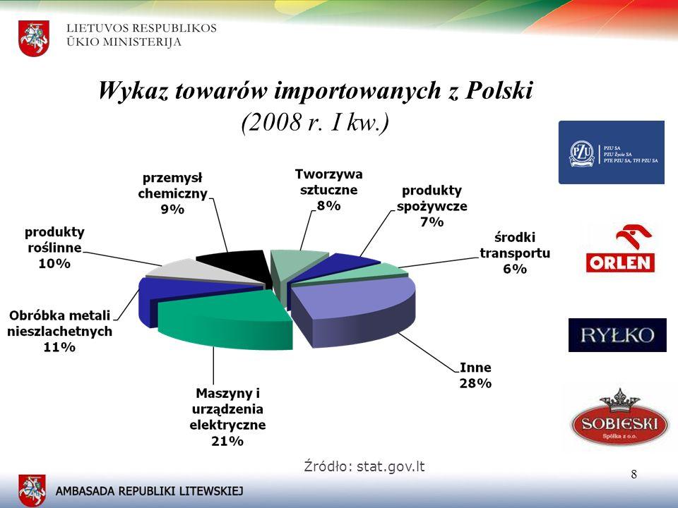 Wykaz towarów importowanych z Polski (2008 r. I kw.)