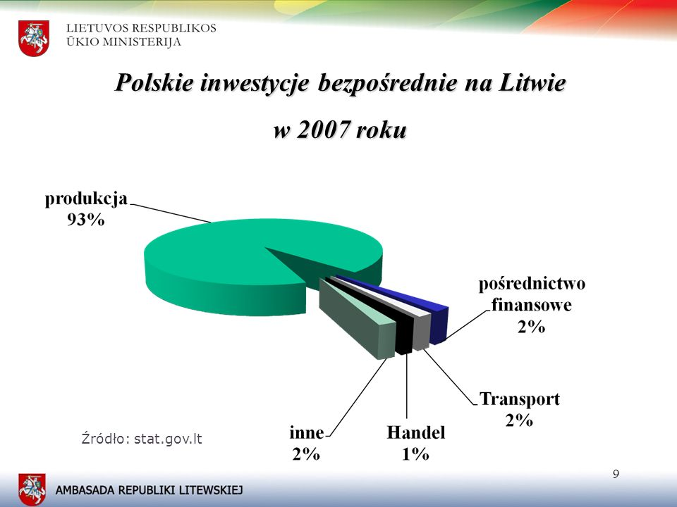 Polskie inwestycje bezpośrednie na Litwie