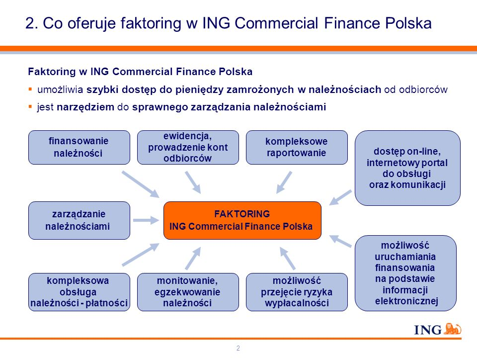 2. Co oferuje faktoring w ING Commercial Finance Polska