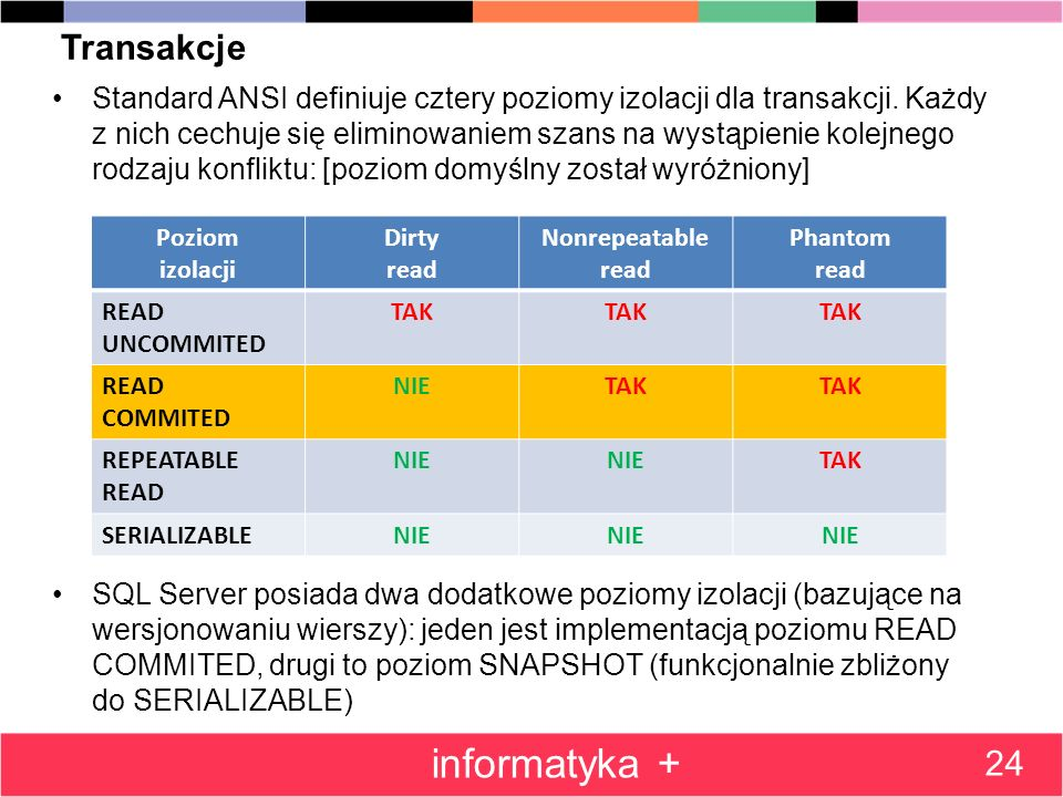 informatyka + Transakcje 24