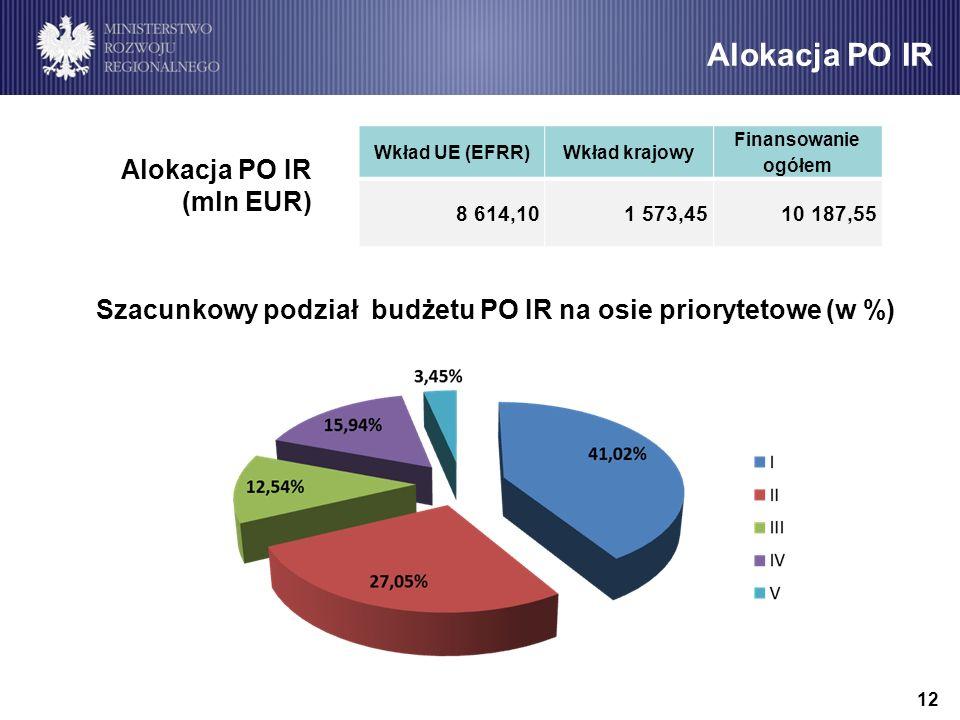 Alokacja PO IR Alokacja PO IR (mln EUR)
