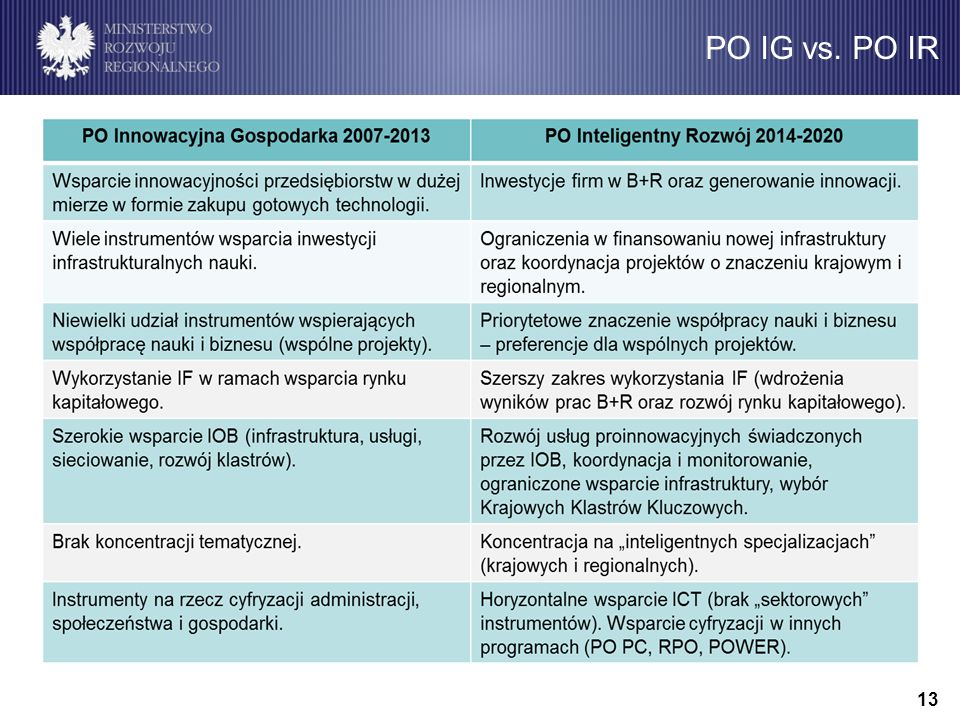 PO IG vs. PO IR