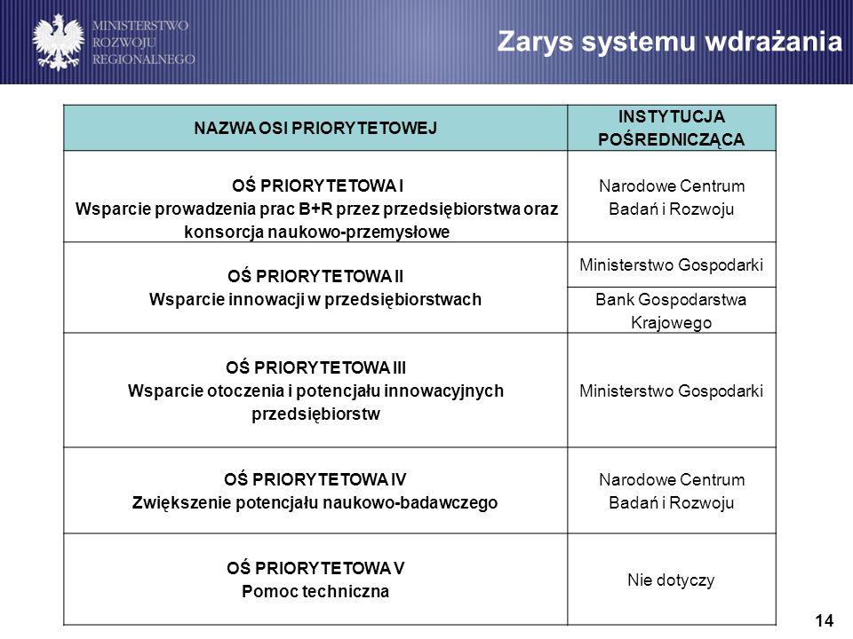 Zarys systemu wdrażania