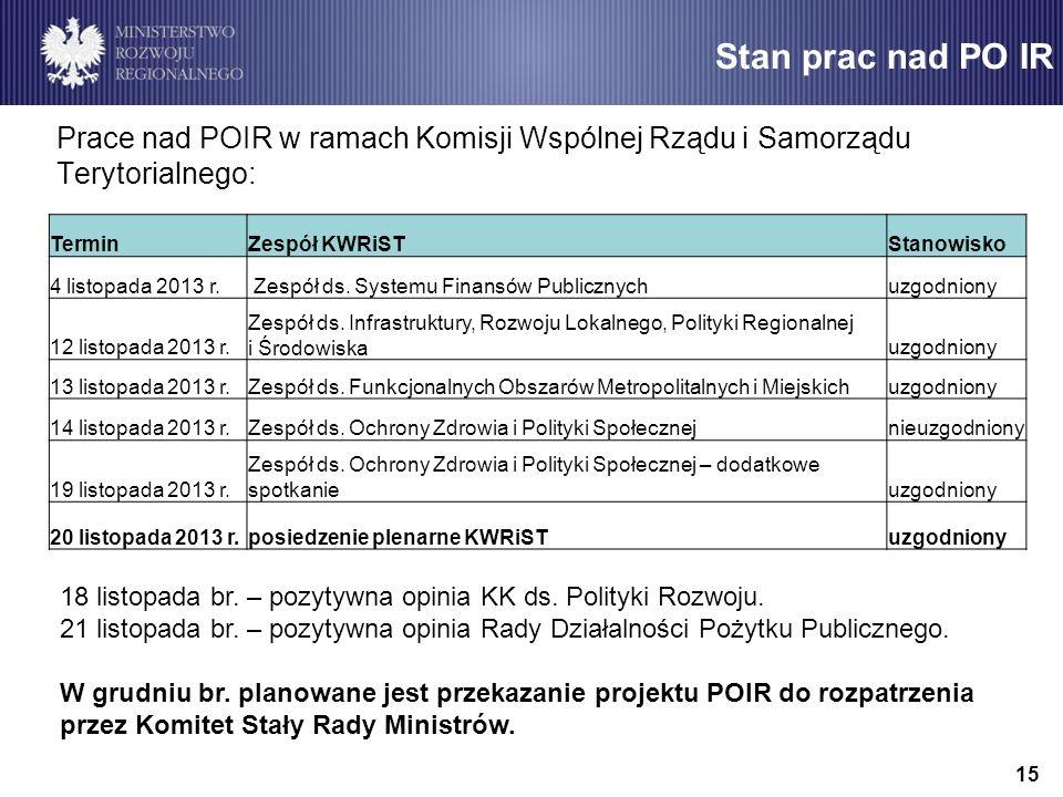 Stan prac nad PO IR Prace nad POIR w ramach Komisji Wspólnej Rządu i Samorządu Terytorialnego: Termin.